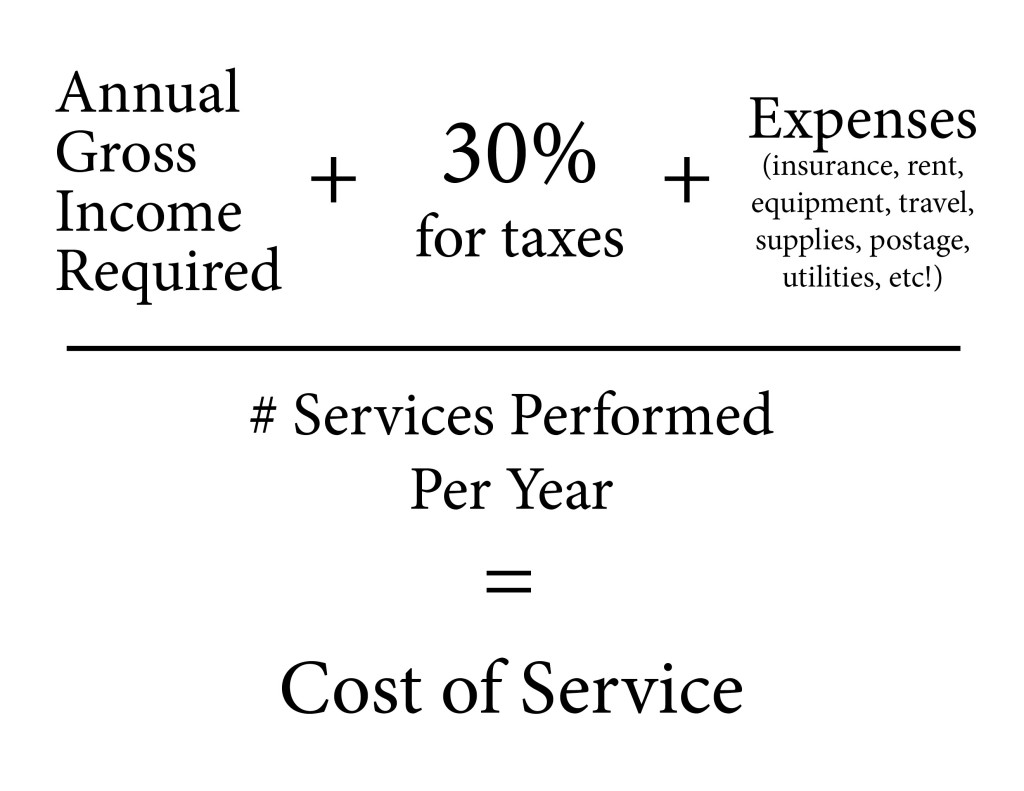 How to price creative services